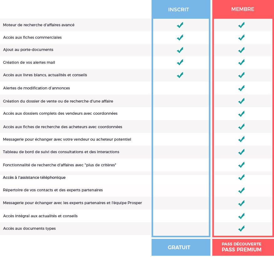 Les avantages à devenir Membre de la plateforme Prosper en affaires